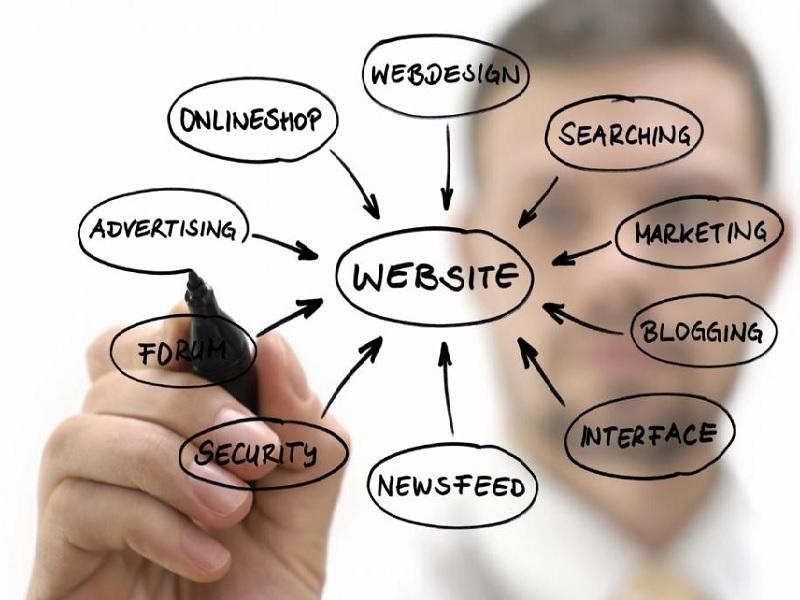Fungsi Website Bagi Pelaksanaan Bisnis