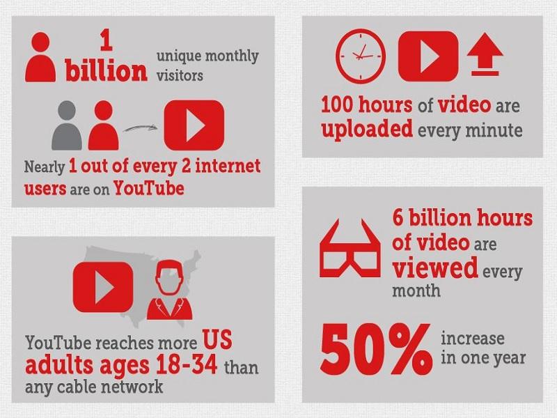 Trik Sukses Marketing Menggunakan Video Branding