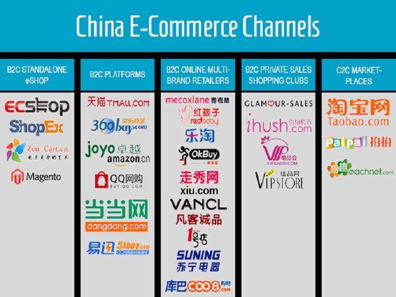 daftar penguasa pasar e-commerce Cina