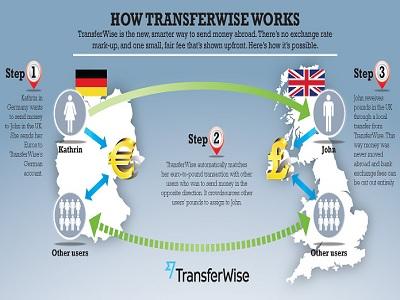 review TransferWise sebagai pengganti Paypal.3