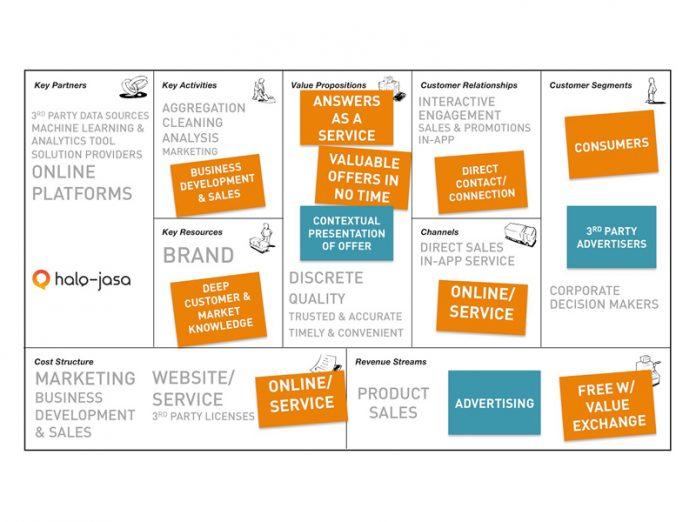 BMC-Bisnis-model-kanvas