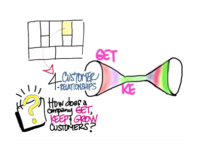 Custumer relatioship-Bisnis-model-kanvas