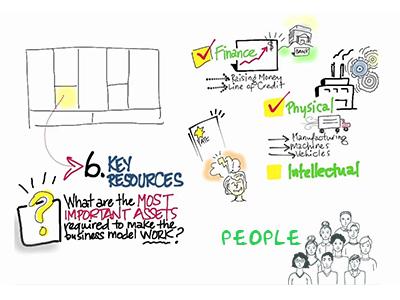 Key-Resources-bisnis-model-kanvas