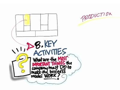 key-activity-Bisnis-Model-Kanvas
