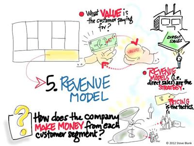 revenue-models-bisnis-model-kanvas